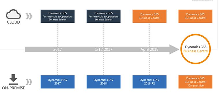 NAV Dynamics365 Roadmap